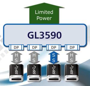 Controlador USB 3.1