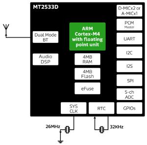 Chipset para audífonos y manos libres