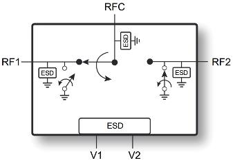 Switches CMOS que operan en microondas