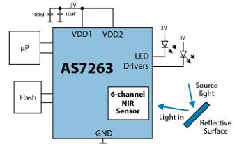 Sensores multi espectrales digitales