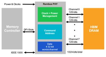 PHY de memoria HBM para plataforma ASIC