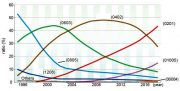 Figura 2 La demanda de MLCC con una forma constructiva más pequeña aumenta de forma constante. (Fuente Murata)