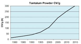Figura 4 El aumento de la densidad de energía del polvo de tántalo permite la miniaturización (fuente AVX)