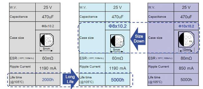 Figura 6 Comparación de tamaños vs vida útil mediante tres series SMD de Panasonic (fuente Panasonic)