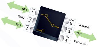 Switches RF de alta potencia