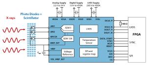 Interfaz de sensor de alto rendimiento