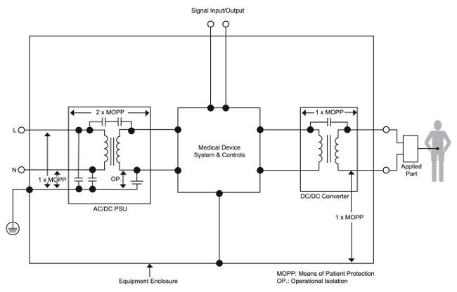 Soluciones de alimentación para equipos de electromedicina
