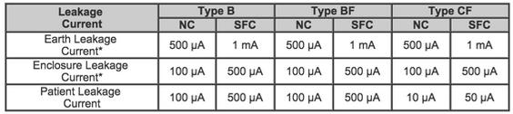 Tabla 2: Limitaciones de corriente en los equipos médicos.