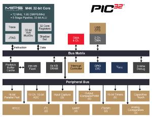 Microcontroladores de 32 bit con tecnología XLP