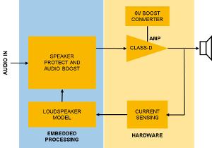Amplificador de audio inteligente