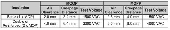 Tabla 1: Voltajes de prueba basados en una tensión de alimentación de 250 Vac