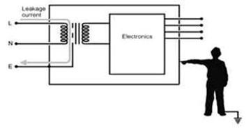 Cambios en los estándares de seguridad para electromedicina