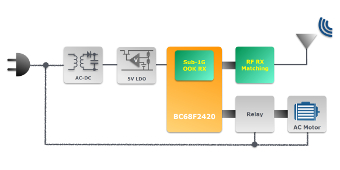 El nuevo microcontrolador SoC RF sub-1GHz titulado BC68F2420, que opera en las bandas de frecuencia ISM de 315 y 433, resulta ideal para aplicaciones de control inalámbrico en proyectos Smart Home.