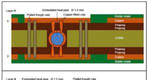 Tubos termosifones bifásicos para mejorar la disipación de calor