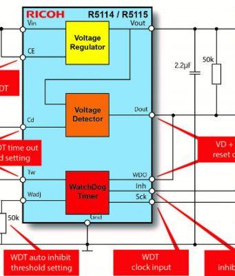 Soluciones de supervisión para electrónica en vehículos