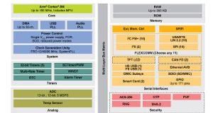 Microcontroladores sin Flash