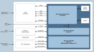 Módulo de sincronización IEEE 1588