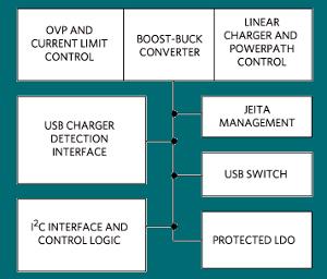 Cargador USB Tipo C de 15 W para dispositivos portátiles