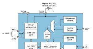 Sensor inteligente NFC para loggers inalámbricos
