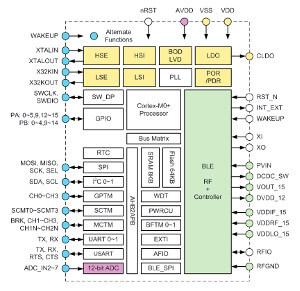 Microcontrolador con Bluetooth incorporado