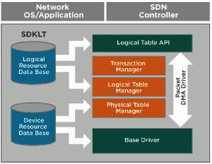 Kit de desarrollo de código abierto para ASIC