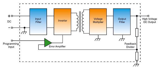 Convertidor DC/DC de alto voltaje que genera una salida de alta tensión y que es totalmente controlable utilizando una circuitería estándar de baja tensión.