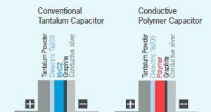 Figura 1: Diferencia entre un condensador convencional y uno de polímero de tántalo: El segundo usa un polímero en el cátodo (rojo) en vez de MnO2 (azul). (Fuente: Rutronik)