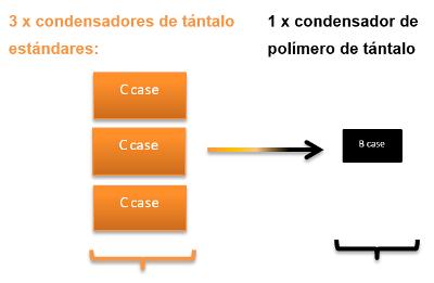 Un condensador de polímero de tántalo puede reemplazar a tres modelos de tántalo convencionales