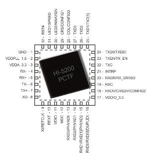Transceptores Ethernet para aplicaciones militares