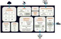 Plataforma integrada para vehículos conectados