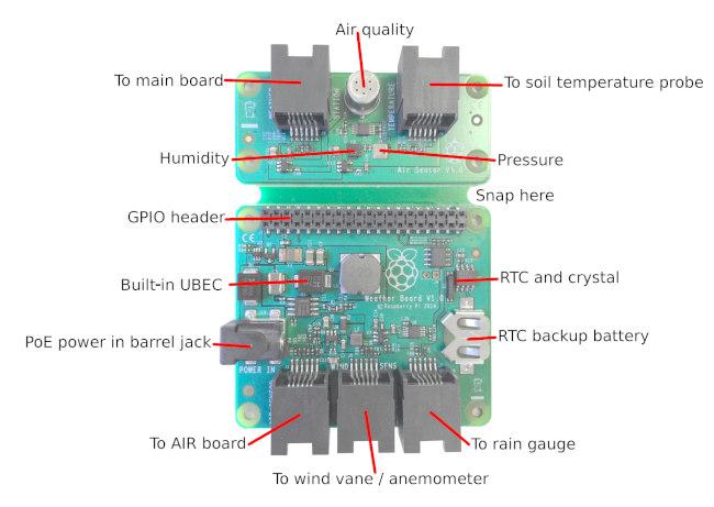 Estación meteorológica con Raspberry Pi