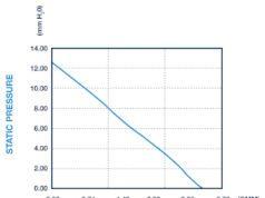 Figura 1: ejemplo de curva de rendimiento de un ventilador facilitada por el fabricante