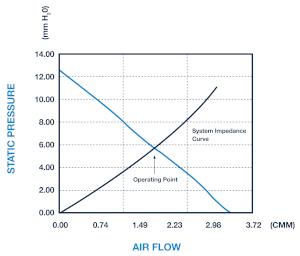 Figura 2: impedancia del sistema incluida en la curva de rendimiento del ventilador para determinar el punto de funcionamiento
