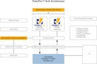 Arquitectura FPGA SoC RISC-V