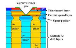 Transistores SiC de próxima generación