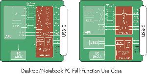 Resincronizadores USB 3.2 de 10 Gbps