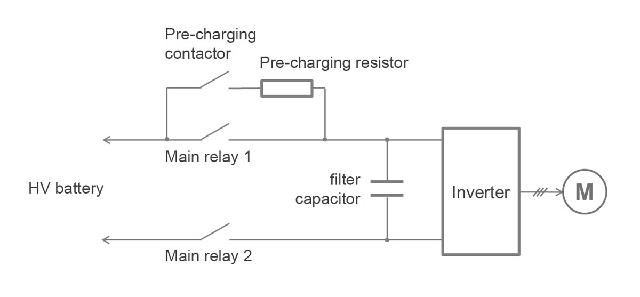 Contactores de alta tensión de grado automoción para motores eléctricos