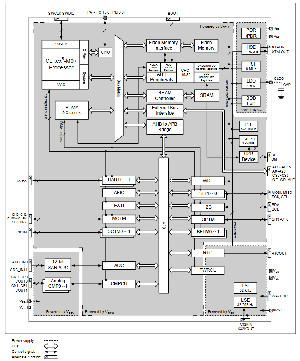 Microcontroladores de 32 bit con Flash incorporada