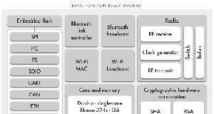 Diagrama de bloques del módulo SoC WROOM-32 del microcontrolador inalámbrico ESP32 de Espressif (fuente: Espressif)