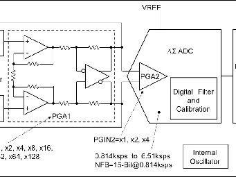 Detector digital de fuga a tierra de alta precisión
