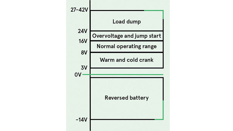 Resumen de los requisitos en el rango de entrada de un convertidor DC-DC de 12 V