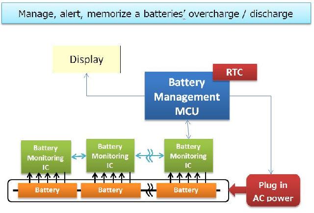 Los módulos de reloj en tiempo real (RTC) garantizan la asignación de un registro