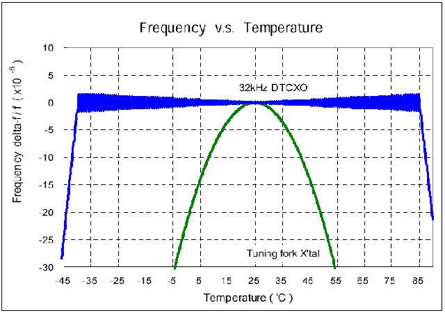 Comparación de la respuesta de temperatura de un cuarzo kHz no compensado (verde) y el módulo de reloj en tiempo real RA8900CE de temperatura compensada de Epson (azul) (Fuente: Epson)