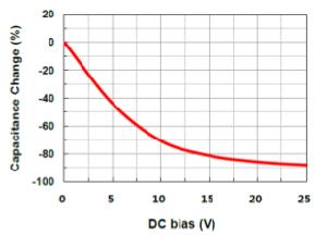 Datos de las características del 0805 con 4,7 µF (Fuente: Samwha)