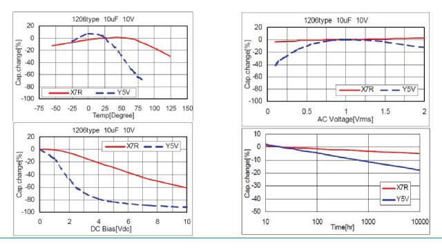 Debido al titanato de bario del material base ferromagnético de los condensadores cerámicos de tipo 2, el valor C varía en función de la temperatura y la tensión DC y AC, así como del envejecimiento de los componentes. (Fuente: Murata)