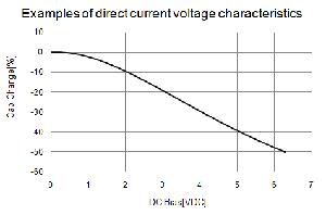 El valor C cambia a consecuencia de la tensión DC (Fuente: Murata)