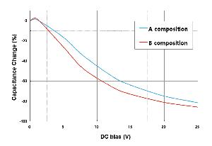Varios materiales base en los MLCC muestran un comportamiento DC bias diferente. (Fuente: Samwha)