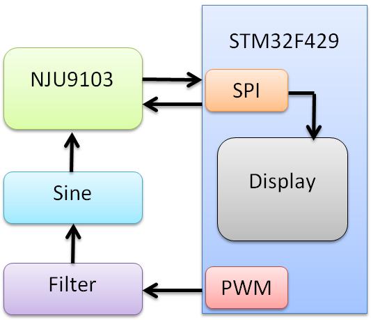 Configuración del microcontrolador para el sistema analógico