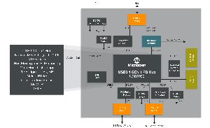 Controlador autónomo para carga básica con USB Type-C