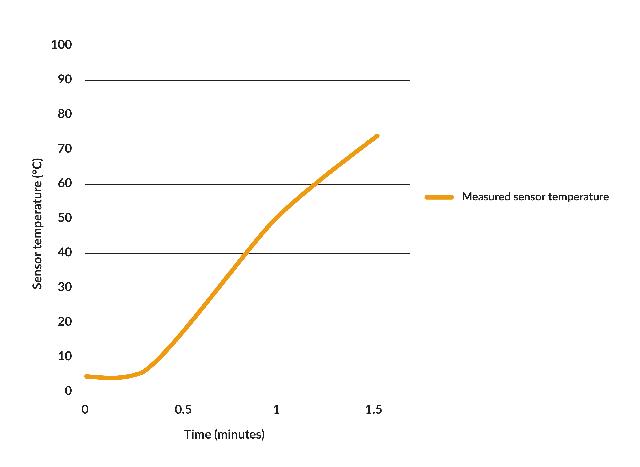 Figura 2: Resultados de las pruebas de choque térmico en el MLX90632